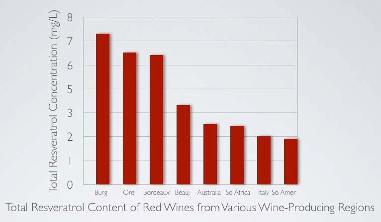 Resveratrol Related Phenolic Compounds The Pinotfile Volume 9