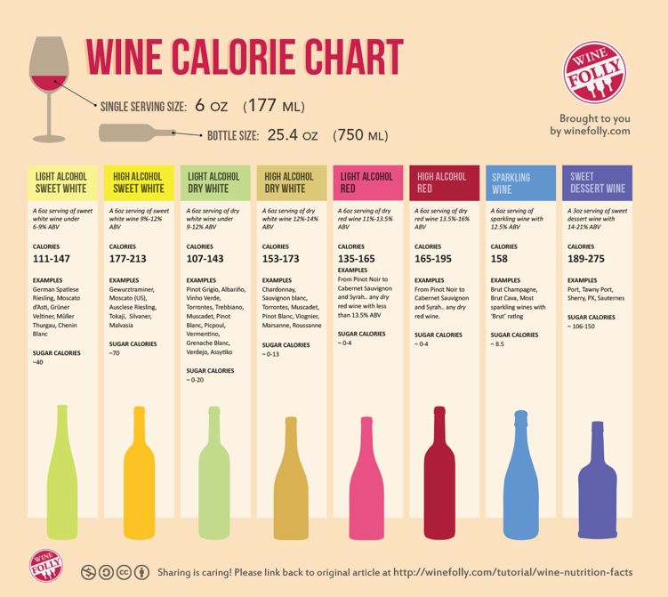 Alcohol And Weight Gain The Pinotfile Volume 10 Issue 4