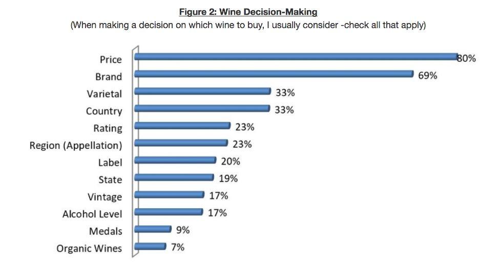 Think, wine vintage ratings by region